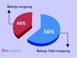 Pendapatan Daerah Dalam APBD