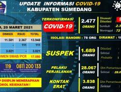 Kasus Konfirmasi Positif Covid-19 di Sumedang Total 2.477 Orang, Sembuh 2.309 Orang