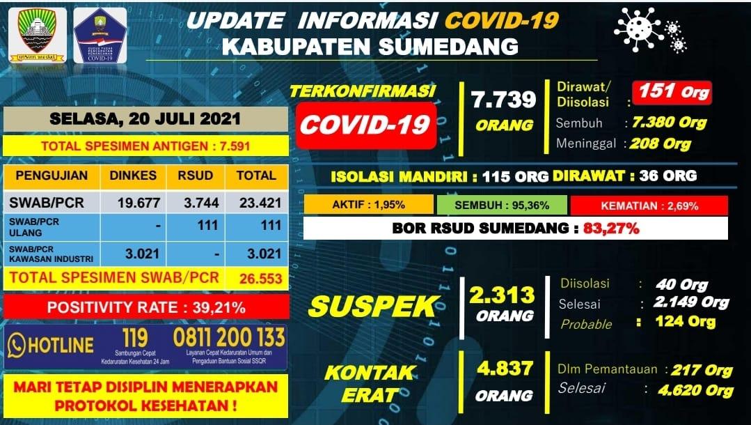 Data Covid19